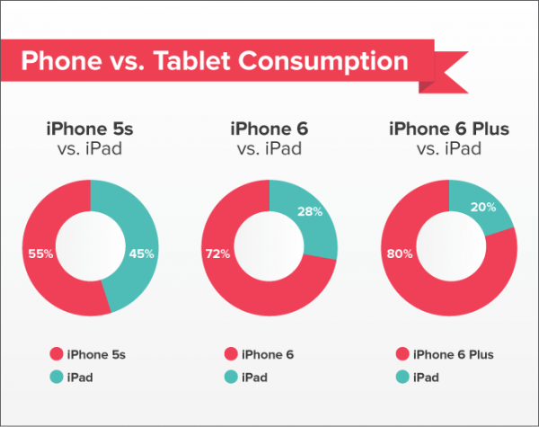 phone-and-tablet-consumption-ios