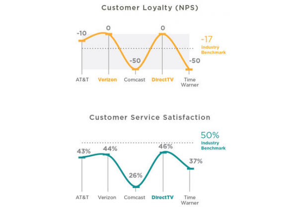 comcast u0026 39 s customer satisfaction rates are horrendous