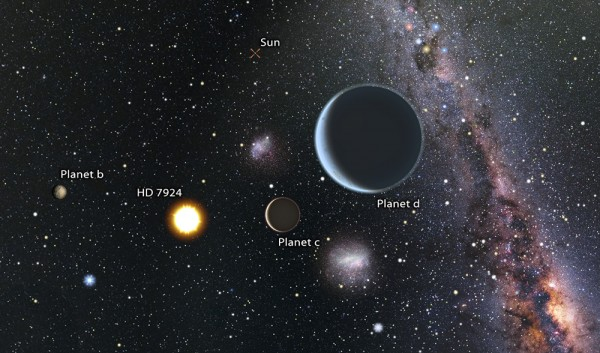 Planetary system near earth